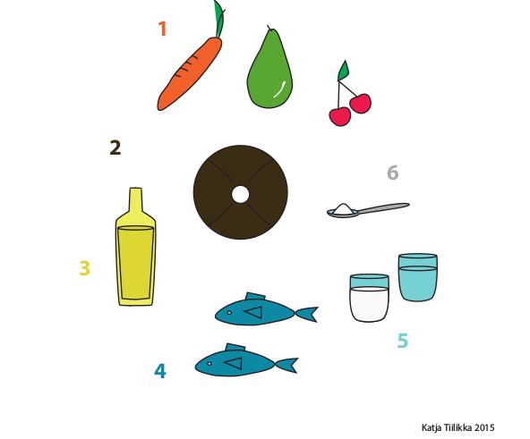 6 ohjetta terveelliseen ruokavalioon, Katja Tiilikka